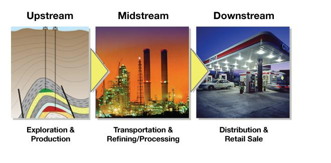 Midstream Oil and Gas solutions that offer more compliance and less confusion