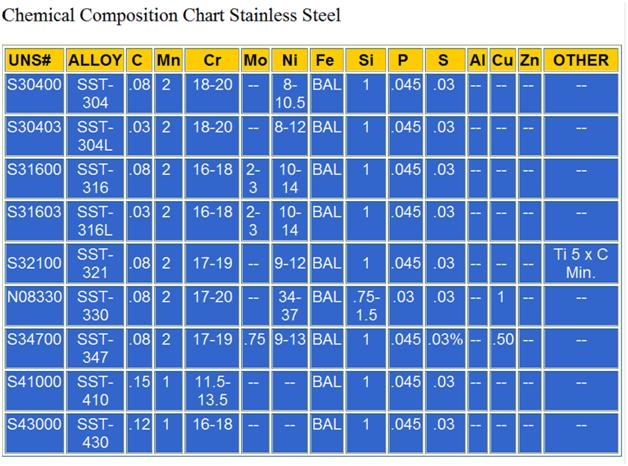 stainless steel grade chart: Chemical composition chart stainless steel global valve and controls